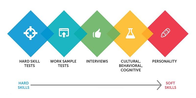 Pre Employment Testing, Pre Employment Testing Software Development, Pre Employment Assesment, Pre Employment Testing Software